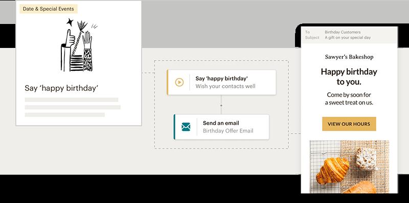 Sig tillykke med dagen med en automatisk mail